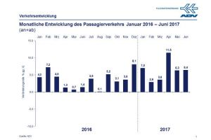 Flughäfen in Deutschland mit stabilem Wachstum in volatilem Markt