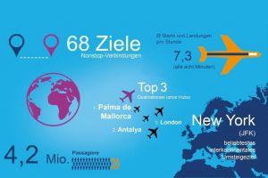 Flughafen Nürnberg erreicht über 4.000.000 Passagiere
