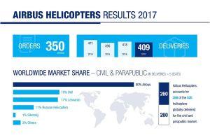 Airbus Helicopters: Etappen der Neuaufstellung 2017