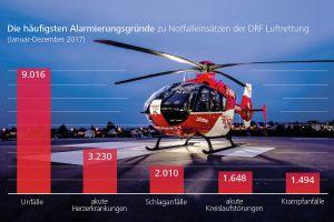 Rettungshubschrauber flogen 2017 öfter – auch nachts