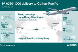 A350-1000 bei Cathay Pacific Airways startet Liniendienst