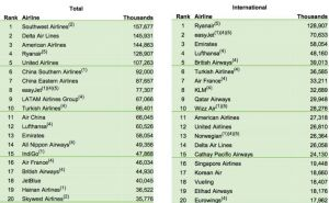 Ryanair: über zweimal soviele Passagiere wie Lufthansa