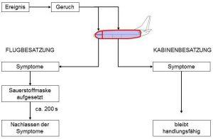 Fume Event vor Hamburg: A321-Pilot meldet Benommenheit