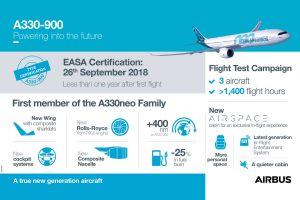 A330-900 darf in Dienst: EASA erteilt Zulassung