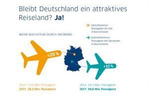 Trends der Flugreisenden in und nach Deutschland