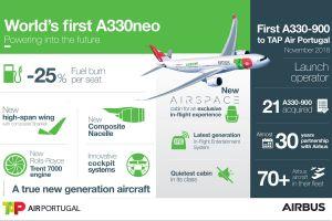 Airbus liefert erste A330neo an TAP