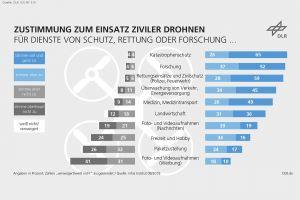 Deutsche begrüßen Drohnen, aber nicht überall