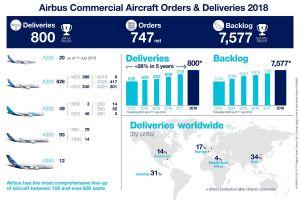Airbus schafft Punktlandung von 800 Flugzeugen im Jahr