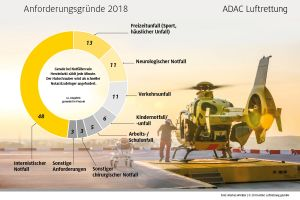 ADAC Rettungshubschrauber flogen mehr Spezialeinsätze