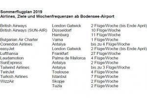 Bodensee Airport jetzt mit mehr Urlaubszielen