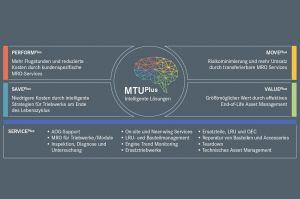 MTU strukturiert Portfolio für Triebwerksbetriebe um