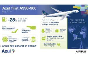 Azul erste amerikanische Airline mit Airbus A330neo