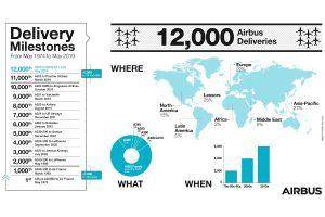 12.000 Flugzeuge von Airbus ausgeliefert