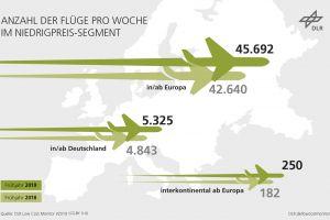 Billigflüge: Zahl der Strecken legt deutlich zu