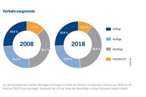 Es wird eng: DFS zeigt deutschen Luftraum in Zahlen