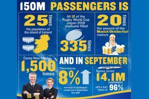 Ryanair verzeichnet 150 Mio. Passagiere in 12 Monaten
