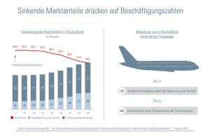Deutsche Fluggesellschaften verlieren Marktmehrheit