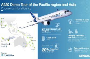 Airbus schickt A220 auf Demo-Tour in Pazifikregion