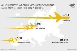 Ausbau der Low-Cost Flüge stagniert