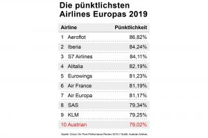 Austrian Airlines wieder in Top Ten bei Pünktlichkeit