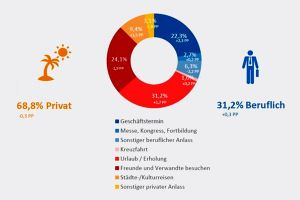 Vollere Flugzeuge in Hamburg – besonders zu privaten Zielen