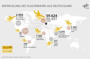 Flugverkehr aus Deutschland: Unsicherheiten und Wandel
