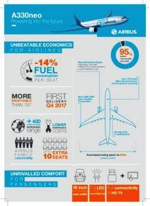 Airbus will A330neo bauen: Verbesserungen für Betreiber und Passagiere