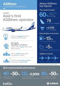 IndiGo erhält ersten von 430 Airbus A320neo