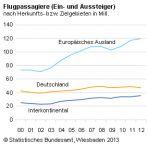 Rekord: 155,1 Mio. internationale Fluggäste in Deutschland 2012