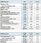 EADS verzeichnet 15% Umsatzplus in 2012
