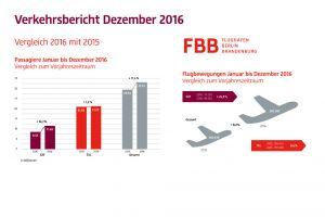 Spitzenwert an Flughäfen Berlins: knapp 33 Millionen Passagiere