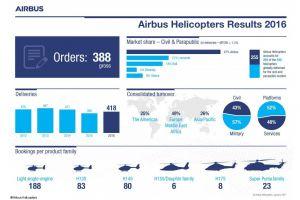 Airbus Helicopters: 2016 mehr Auslieferungen von Hubschraubern