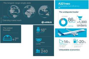 A321neo mit Zulassung für Triebwerk LEAP-1A