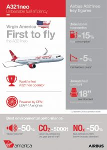 A321neo und A350: Flotten mit neuen Maschinen von Airbus