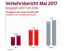 Verkehrszahlen an den Flughäfen Berlins steigen weiter